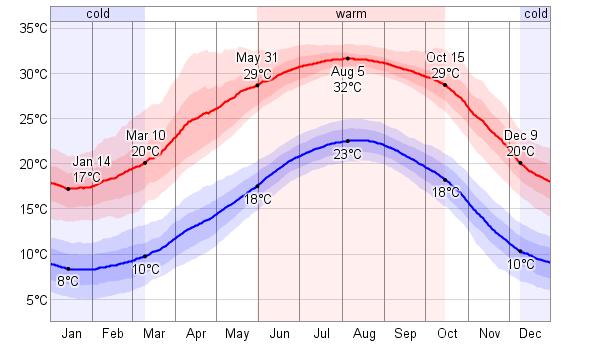 temperatura tel awiw