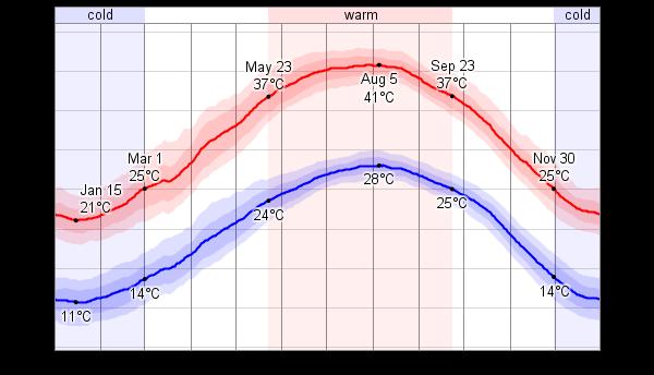 temperatury w izraelu kiedy jechac