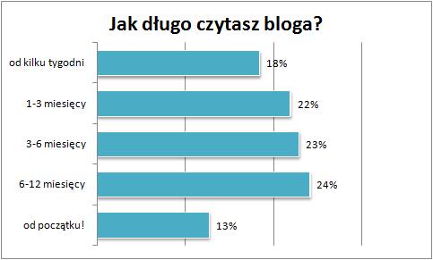jak dlugo czytasz bloga