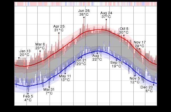 temperatury na Cyprze